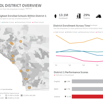 thumbnail: School District Overview