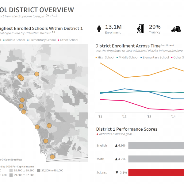 dashboard thumbnail: School District Overview