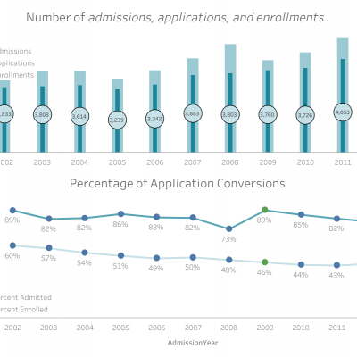 thumbnail: Admissions and Enrollments