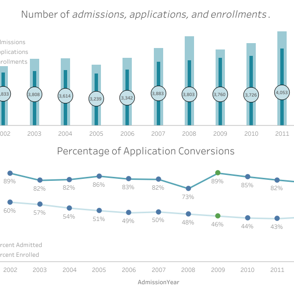 dashboard thumbnail: Admissions and Enrollments
