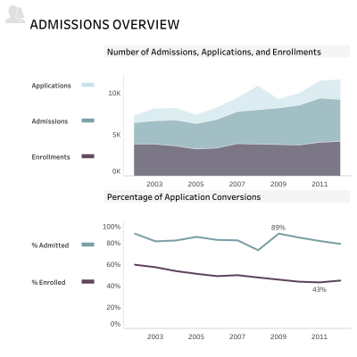 thumbnail: Admissions Overview
